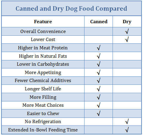 Dry Or Canned Dog Food Better